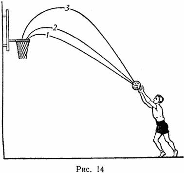 Упражнения для попадания в кольцо сверху