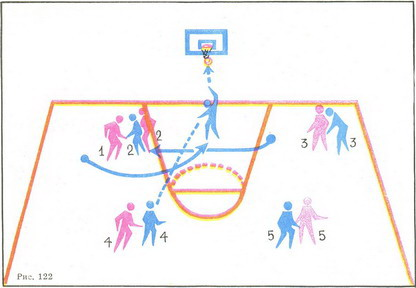Схемы атак в баскетболе