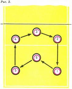 Схема игры в волейбол в одного пасующего