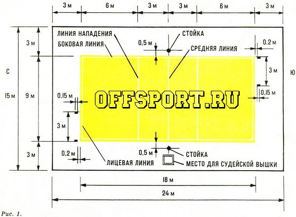 размеры и разметка волейбольной площадки